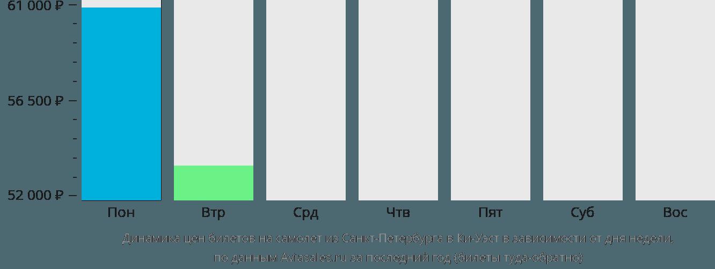 Динамика цен билетов на самолет из Санкт-Петербурга в Ки-Уэст в зависимости от дня недели