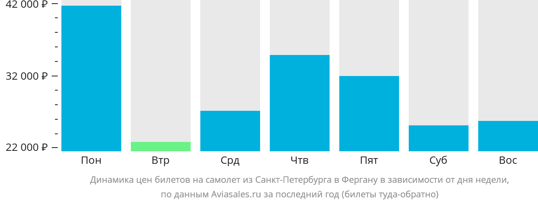 Динамика цен билетов на самолет из Санкт-Петербурга в Фергану в зависимости от дня недели