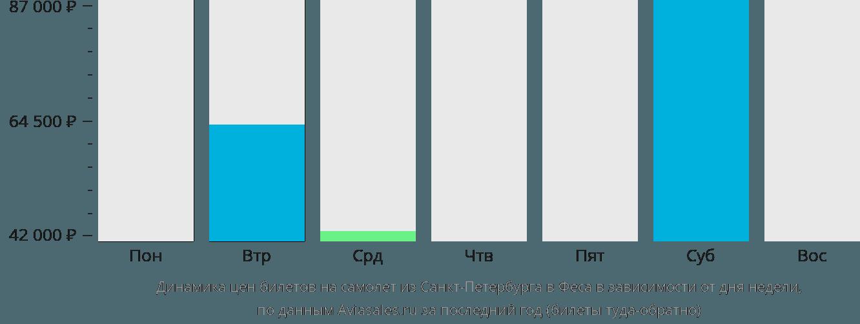 Динамика цен билетов на самолет из Санкт-Петербурга в Феса в зависимости от дня недели