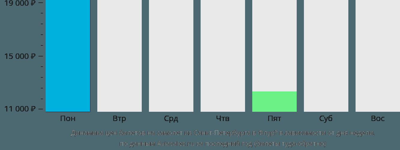 Динамика цен билетов на самолет из Санкт-Петербурга в Флурё в зависимости от дня недели