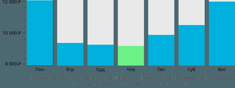 Динамика цен билетов на самолёт из Санкт-Петербурга в Великобританию в зависимости от дня недели