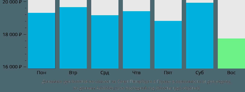 Динамика цен билетов на самолет из Санкт-Петербурга в Грузию в зависимости от дня недели