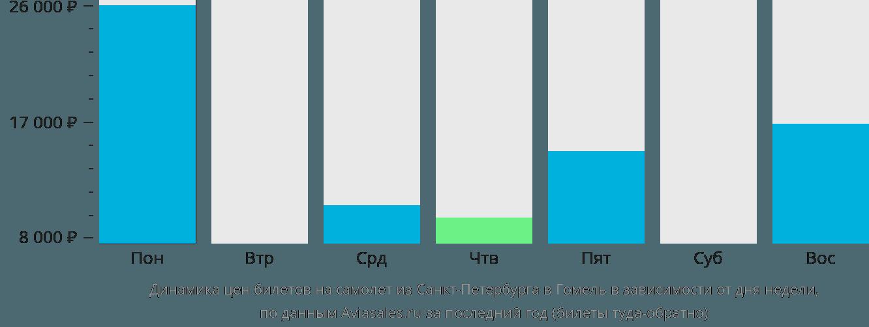 Динамика цен билетов на самолет из Санкт-Петербурга в Гомель в зависимости от дня недели