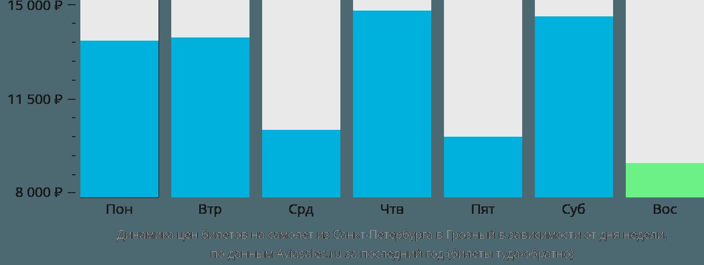Динамика цен билетов на самолет из Санкт-Петербурга в Грозный в зависимости от дня недели