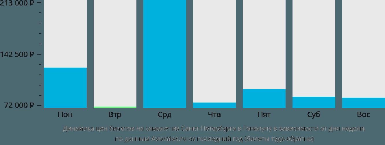 Динамика цен билетов на самолет из Санкт-Петербурга в Гонолулу в зависимости от дня недели