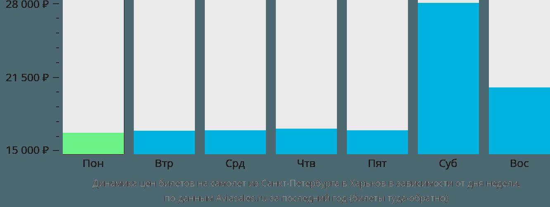 Динамика цен билетов на самолет из Санкт-Петербурга в Харьков в зависимости от дня недели