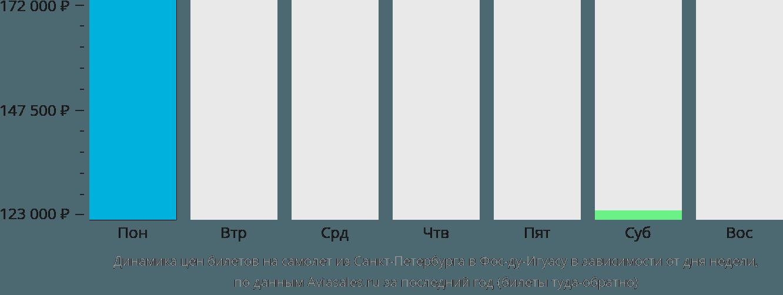 Динамика цен билетов на самолёт из Санкт-Петербурга в Фос-ду-Игуасу в зависимости от дня недели