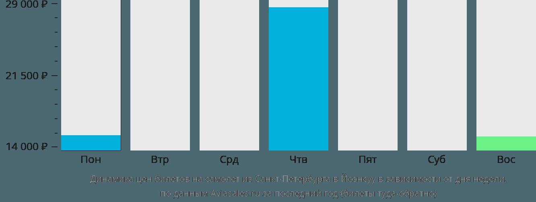 Динамика цен билетов на самолет из Санкт-Петербурга в Йоэнсуу в зависимости от дня недели