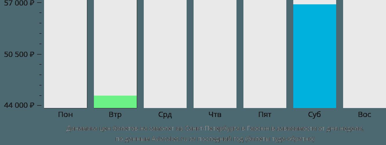 Динамика цен билетов на самолет из Санкт-Петербурга в Гаосюн в зависимости от дня недели