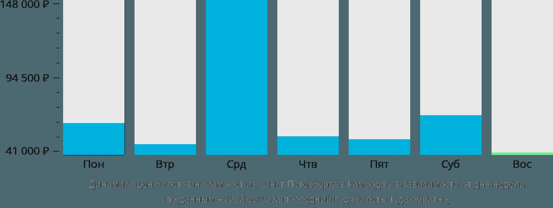 Динамика цен билетов на самолет из Санкт-Петербурга в Камбоджу в зависимости от дня недели