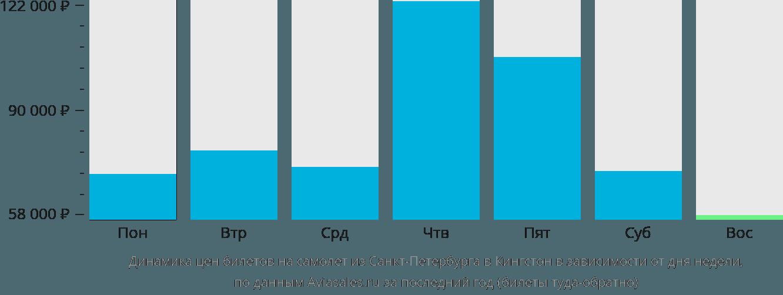 Динамика цен билетов на самолет из Санкт-Петербурга в Кингстон в зависимости от дня недели