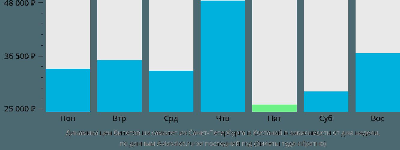 Динамика цен билетов на самолет из Санкт-Петербурга в Костанай в зависимости от дня недели