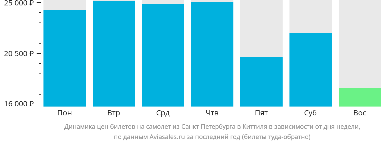 Динамика цен билетов на самолёт из Санкт-Петербурга в Киттиля в зависимости от дня недели