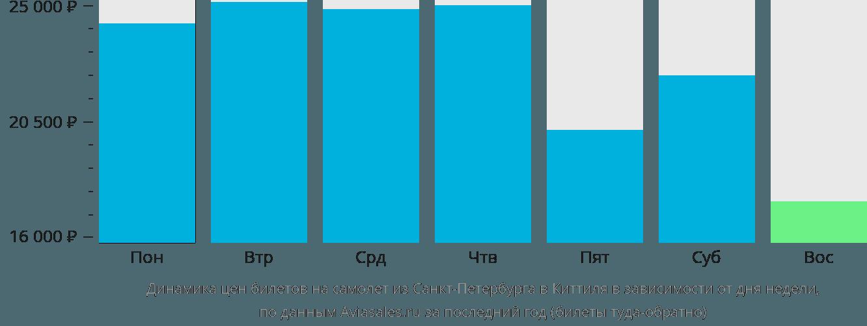 Динамика цен билетов на самолет из Санкт-Петербурга в Киттиля в зависимости от дня недели