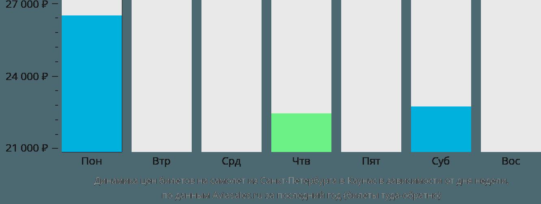 Динамика цен билетов на самолёт из Санкт-Петербурга в Каунас в зависимости от дня недели