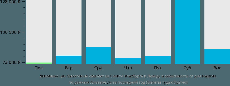 Динамика цен билетов на самолет из Санкт-Петербурга в Луанду в зависимости от дня недели