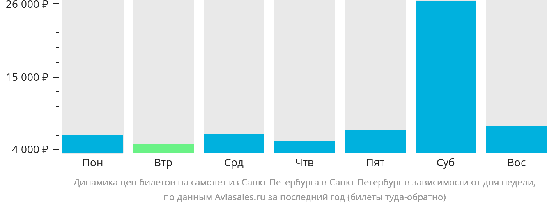 Динамика цен билетов на самолет из Санкт-Петербурга в Санкт-Петербург в зависимости от дня недели