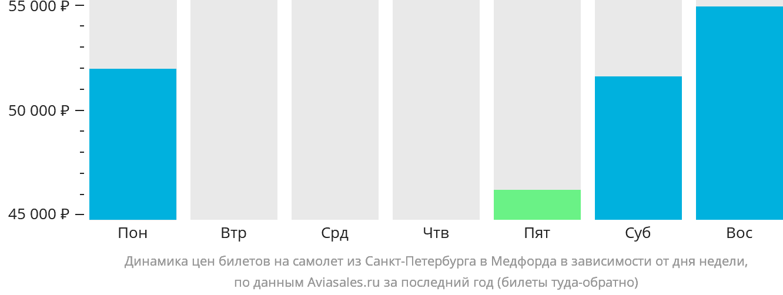 Динамика цен билетов на самолет из Санкт-Петербурга в Медфорда в зависимости от дня недели