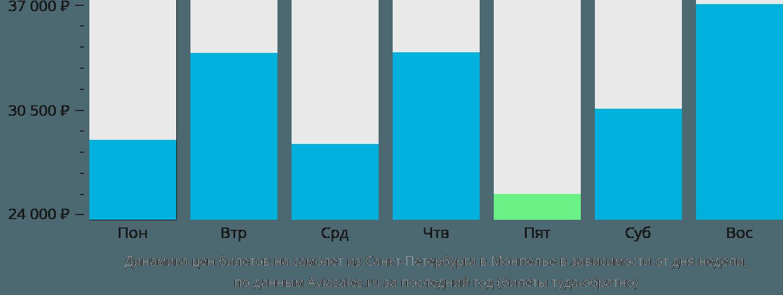 Динамика цен билетов на самолет из Санкт-Петербурга в Монпелье в зависимости от дня недели