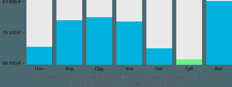 Динамика цен билетов на самолет из Санкт-Петербурга в Мексику в зависимости от дня недели