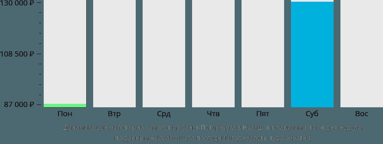 Динамика цен билетов на самолет из Санкт-Петербурга в Нуакшот в зависимости от дня недели