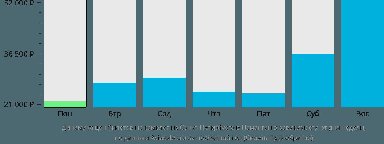 Динамика цен билетов на самолёт из Санкт-Петербурга в Наманган в зависимости от дня недели