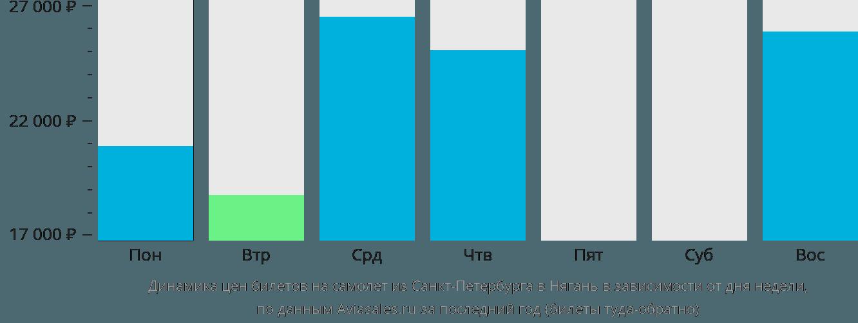 Динамика цен билетов на самолет из Санкт-Петербурга в Нягань в зависимости от дня недели