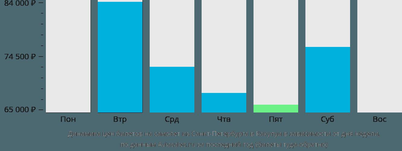 Динамика цен билетов на самолет из Санкт-Петербурга в Кахулуи в зависимости от дня недели