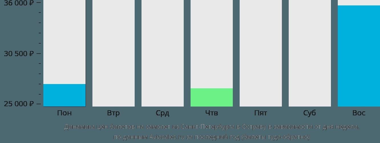 Динамика цен билетов на самолет из Санкт-Петербурга в Остраву в зависимости от дня недели