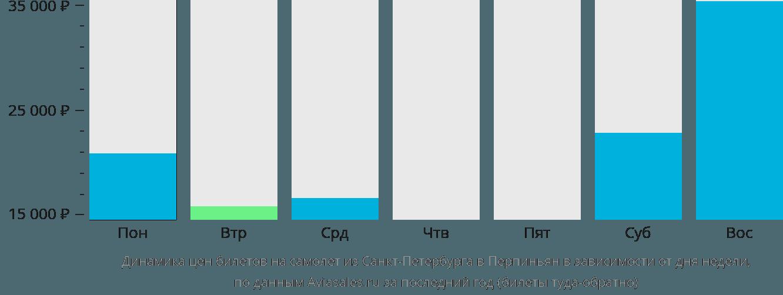Динамика цен билетов на самолет из Санкт-Петербурга в Перпиньян в зависимости от дня недели