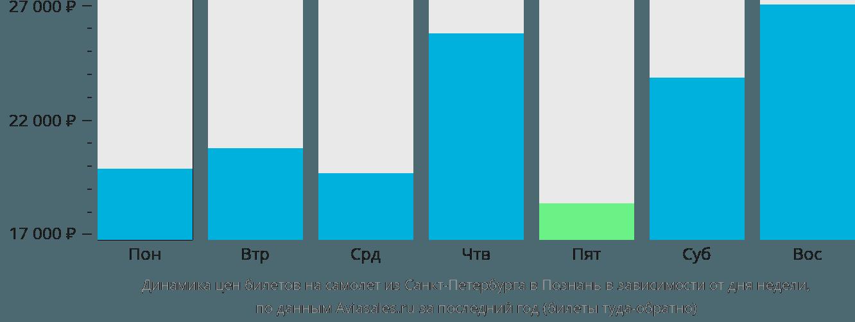 Динамика цен билетов на самолет из Санкт-Петербурга в Познань в зависимости от дня недели