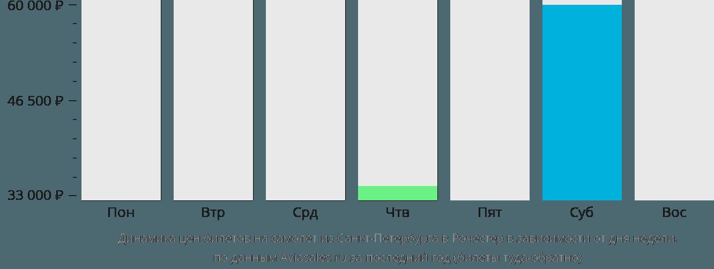 Динамика цен билетов на самолет из Санкт-Петербурга в Рочестер в зависимости от дня недели