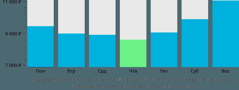 Динамика цен билетов на самолет из Санкт-Петербурга в Ростов-на-Дону в зависимости от дня недели