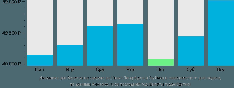 Динамика цен билетов на самолет из Санкт-Петербурга в Эр-Рияд в зависимости от дня недели