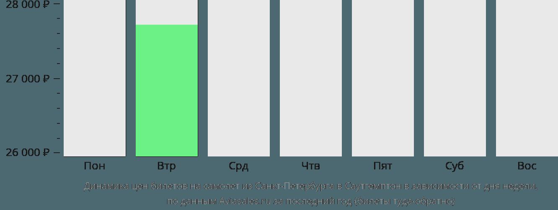 Динамика цен билетов на самолет из Санкт-Петербурга в Саутгемптон в зависимости от дня недели