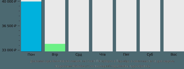 Динамика цен билетов на самолет из Санкт-Петербурга в Терсейру в зависимости от дня недели