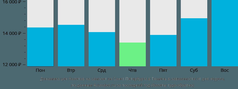 Динамика цен билетов на самолет из Санкт-Петербурга в Тюмень в зависимости от дня недели