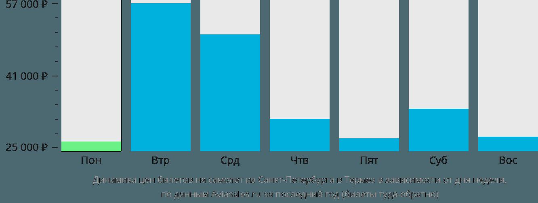 Динамика цен билетов на самолет из Санкт-Петербурга в Термез в зависимости от дня недели