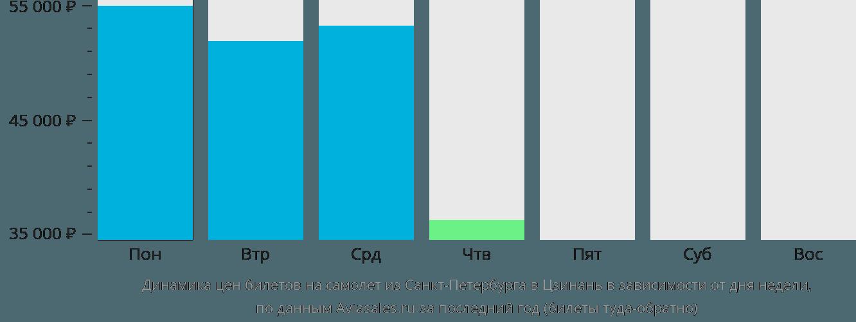Динамика цен билетов на самолет из Санкт-Петербурга в Цзинань в зависимости от дня недели