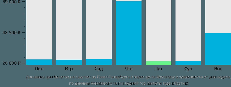 Динамика цен билетов на самолет из Санкт-Петербурга в Херес-де-ла-Фронтеру в зависимости от дня недели