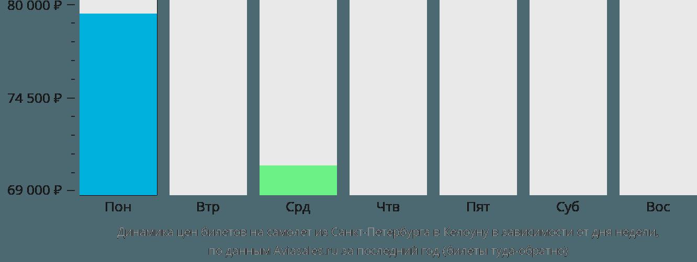 Динамика цен билетов на самолет из Санкт-Петербурга в Келоуну в зависимости от дня недели
