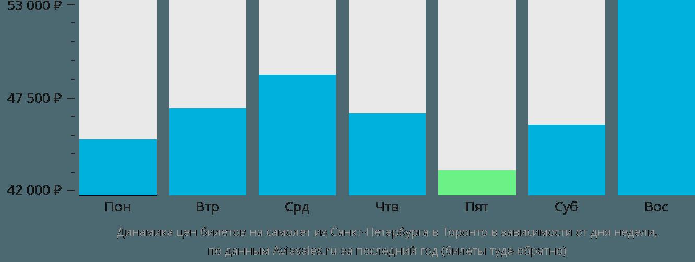 Динамика цен билетов на самолет из Санкт-Петербурга в Торонто в зависимости от дня недели
