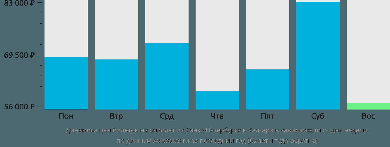Динамика цен билетов на самолет из Санкт-Петербурга в Калгари в зависимости от дня недели