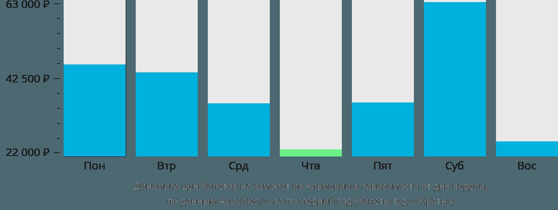 Динамика цен билетов на самолет из Альмерии в зависимости от дня недели