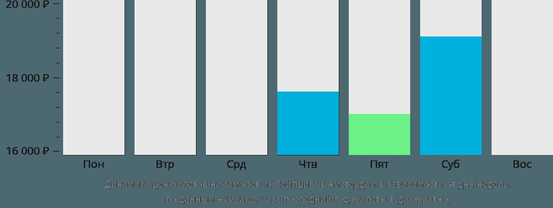 Динамика цен билетов на самолёт из Лейпцига в Амстердам в зависимости от дня недели