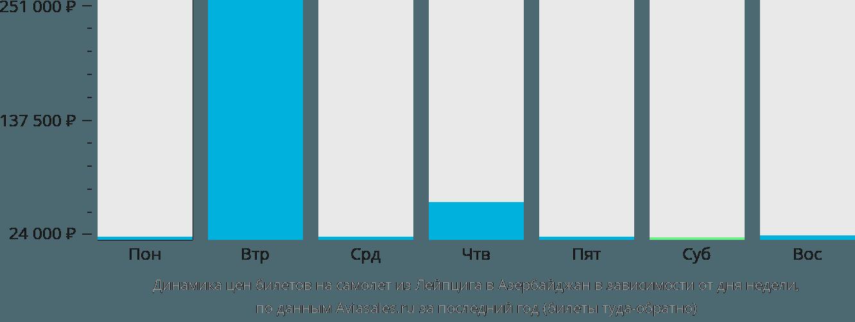 Динамика цен билетов на самолет из Лейпцига в Азербайджан в зависимости от дня недели