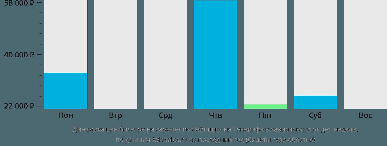 Динамика цен билетов на самолет из Лейпцига на Тенерифе в зависимости от дня недели