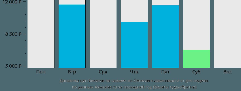 Динамика цен билетов на самолет из Летисии в зависимости от дня недели