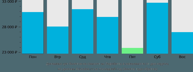 Динамика цен билетов на самолет из Лафейетта в зависимости от дня недели