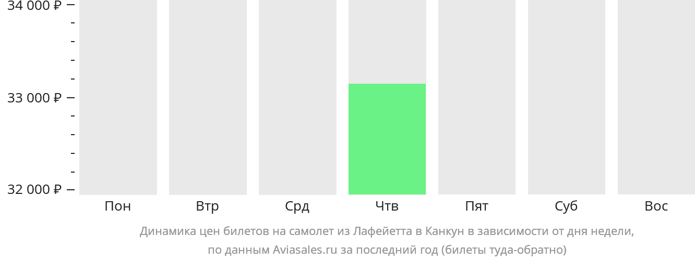 Динамика цен билетов на самолёт из Лафейетта в Канкун в зависимости от дня недели